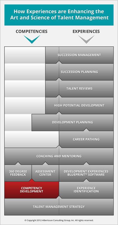 Competency development talent management albertsson consulting how competency development contributes to talent management malvernweather Image collections