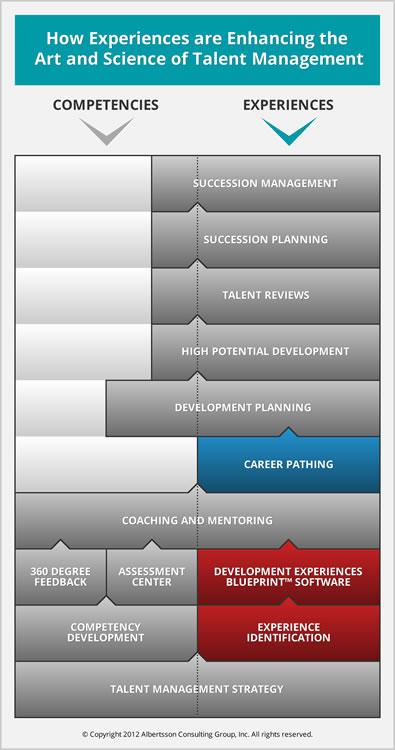 Consulting services development experiences blueprint infographic how experiences are enhancing the art and science of talent management malvernweather Gallery